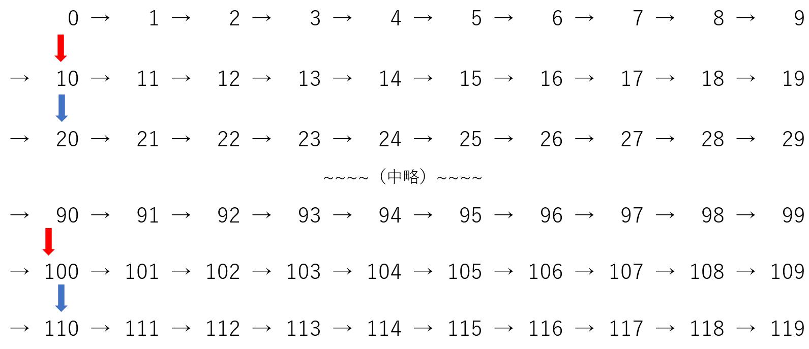 10進法の説明