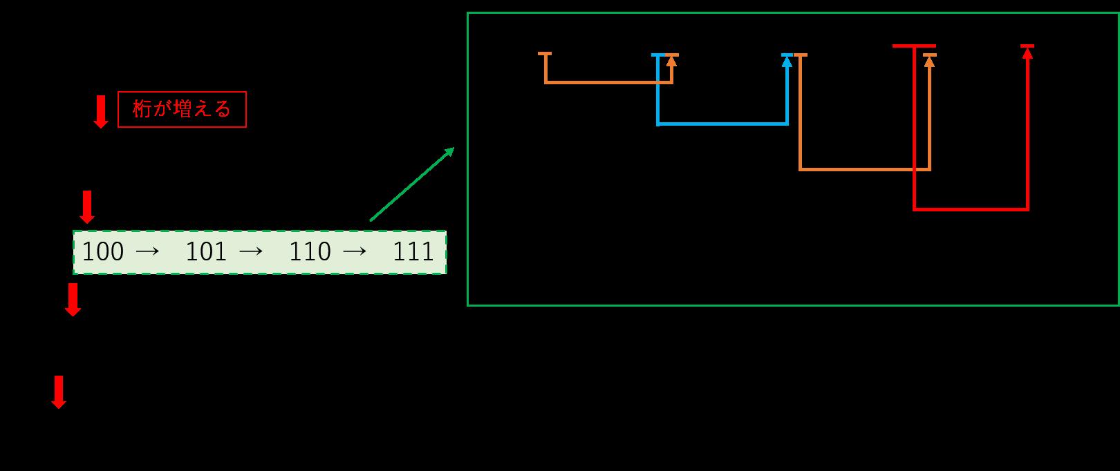 2進法の説明