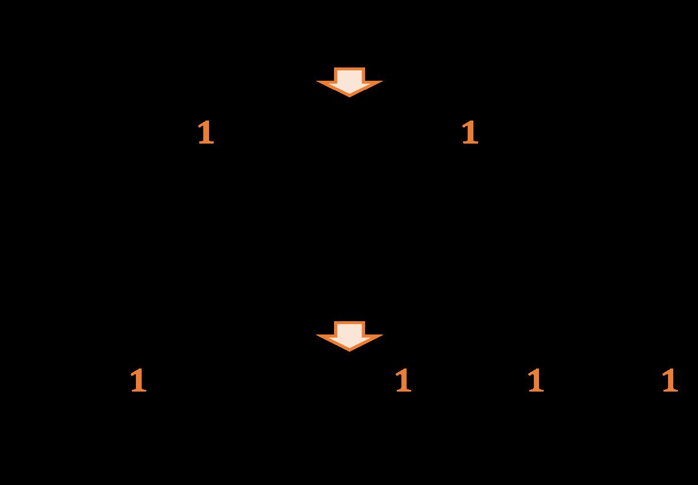 2進数を10進数に変換する例その2